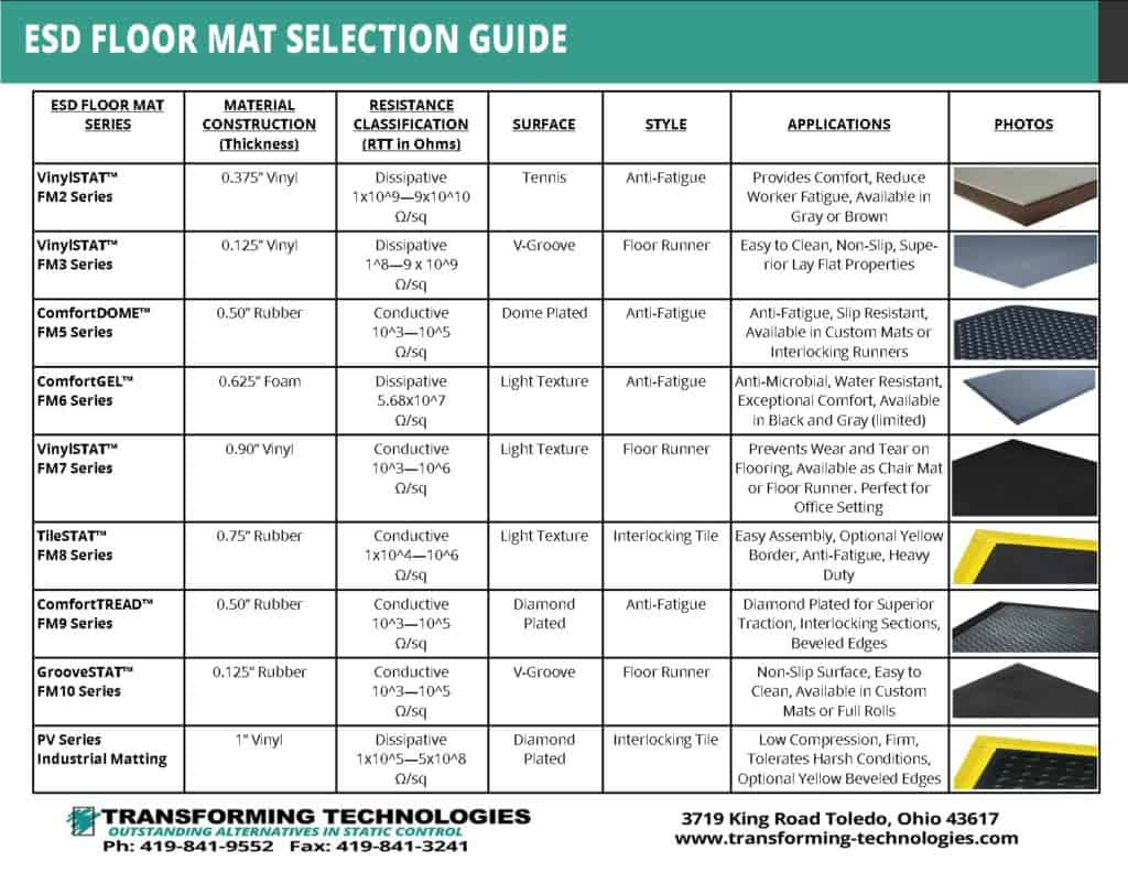 Matting Esd Amp Static Control Products Transforming