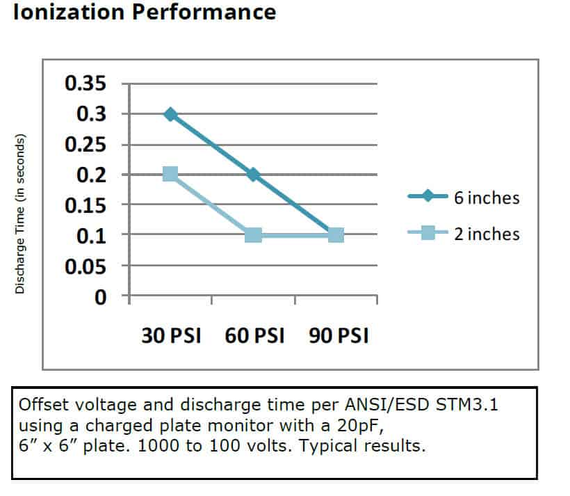 IN6430 Ionizing Performance